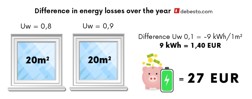 Difference in energy losses over the year (UW)