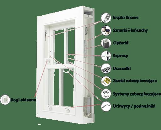 elementy budwy okna sash