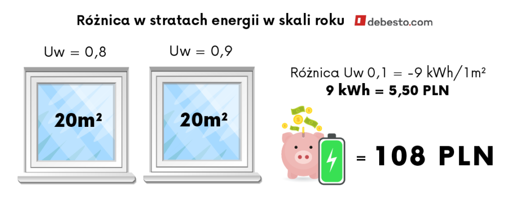 Okna PCV a różnica w stratach energii w skali roku (Uw)
