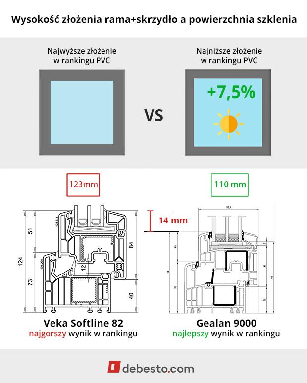 Veka vs Gealan - różnica wysokości złożenia ramy i skrzydła